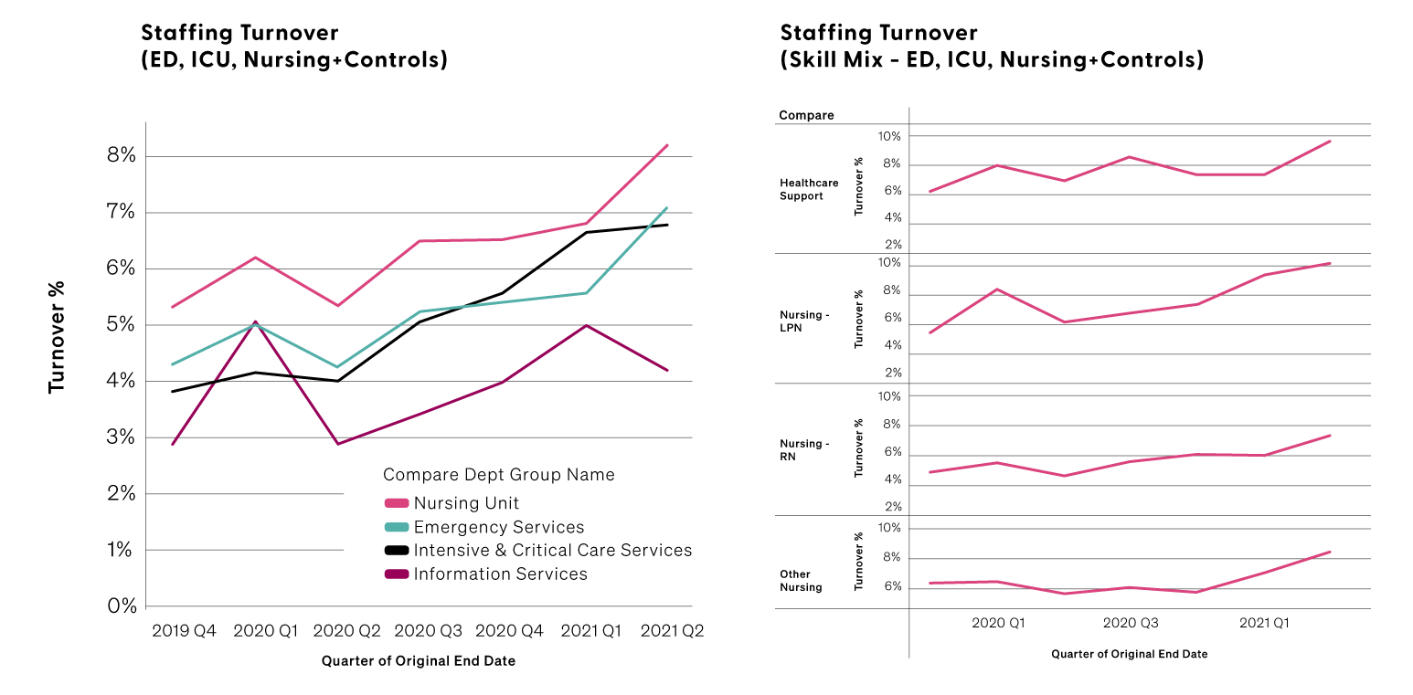 pincai_charts_labor_staffturnover_graph_nobgd.png#asset:5504